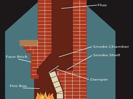 Дымоходы для каминов – зачем держать дым у себя дома?