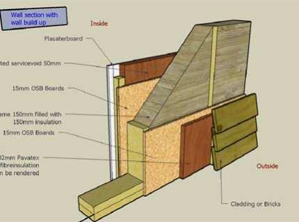 Энергосберегающий дом – жизнь без лишних расходов