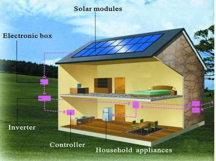 Солнечные батареи для дома или автономное электроснабжение